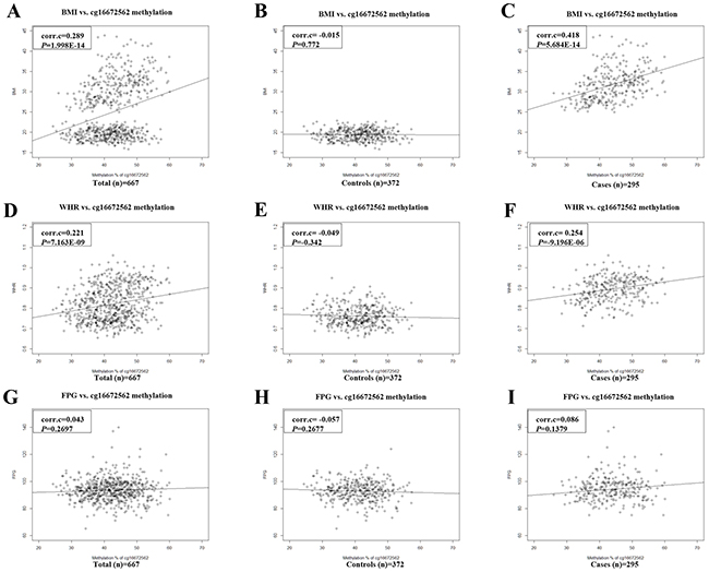 The correlation graphs of cg16672562 methylation with three traits in total, control and obese case groups.