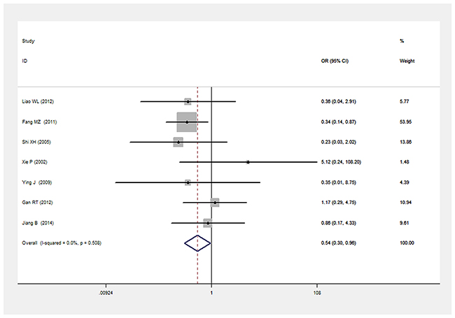 Forest plot of T2DM associated with LEPR Gln223Arg gene polymorphism under a recessive genetic model (AA vs. GG+GA).