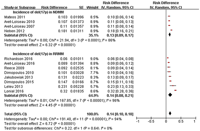 Meta-analysis of incidence of del(17p) in NDMM and RRMM.
