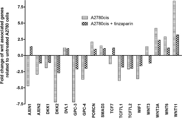 Analysis of Wnt-associated genes in untreated (stripes) and 24 h tinzaparin treated (squares) A2780cis cells.