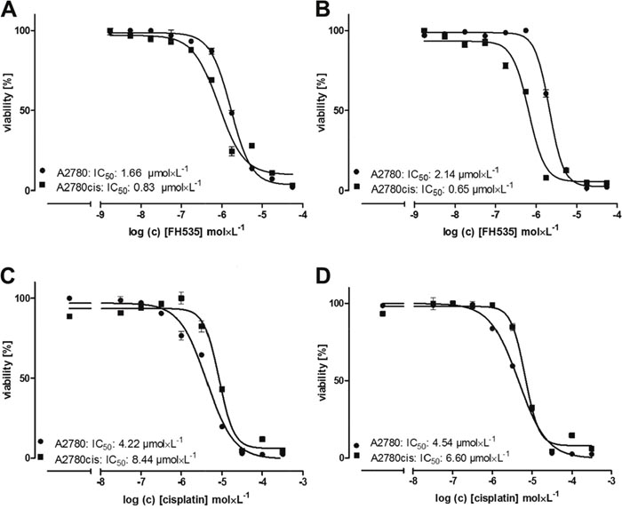 Cytotoxicity of the Wnt pathway inhibitor FH535 alone and in combination with cisplatin.