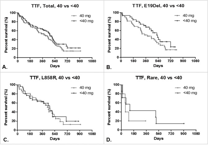 Time to treatment failure (TTF) of lung adenocarcinoma patients.