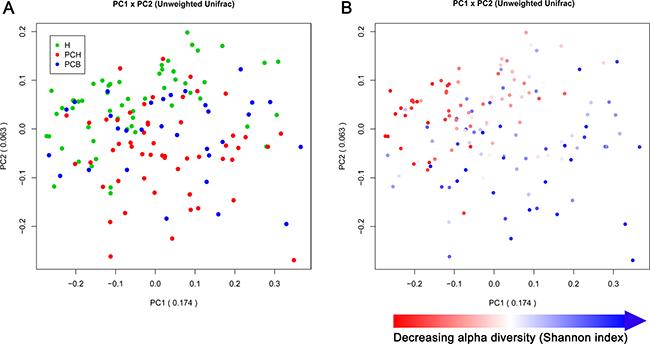 Principal coordinate analysis (PCoA) based on the unweighted Unifrac metric of fecal microbiota among all samples.