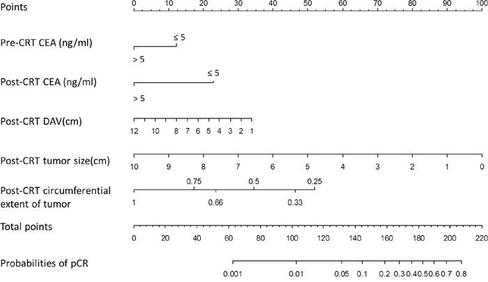 Nomogram developed for prediction of pCR.