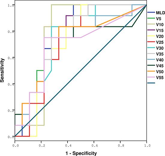 ROC analysis of various dosimetric factors with RIPE.