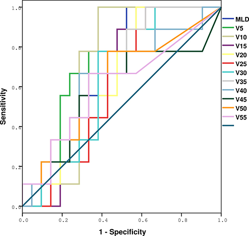ROC analysis of various dosimetric factors with symptomatic RIPE.