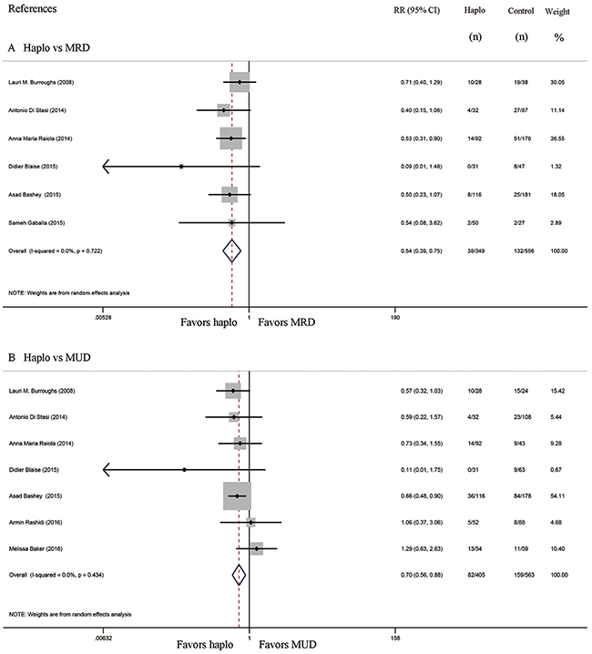 Forest plot and meta-analysis of the approximate 2-year incidence of moderate to severe cGVHD.