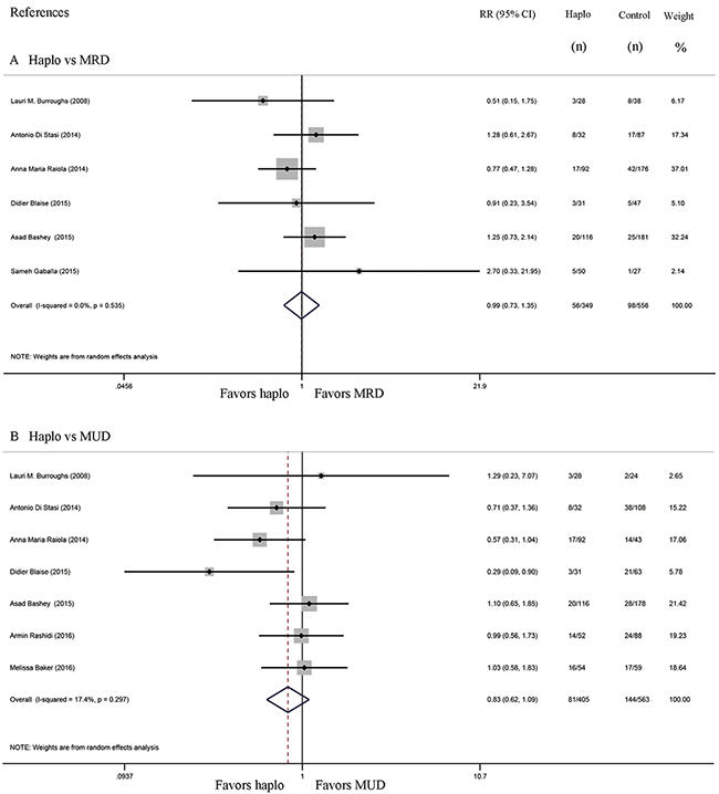 Forest plot and meta-analysis of the approximate 2-year non-relapse mortality.