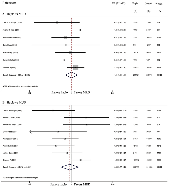 Forest plot and meta-analysis of the approximate 2-year relapse rate.