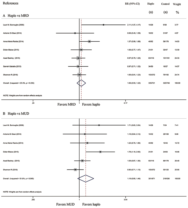 Forest plot and meta-analysis of the approximate 3-year progression free survival. It was similar between haplo-HCT with PT-Cy and HLA-matched HCT.