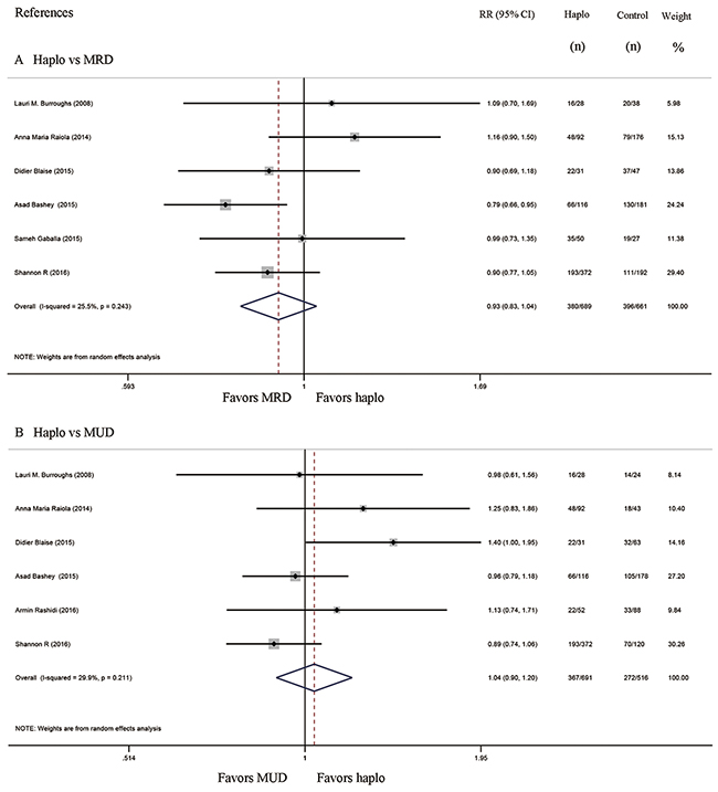 Forest plot and meta-analysis of the approximate 3-year overall survival.