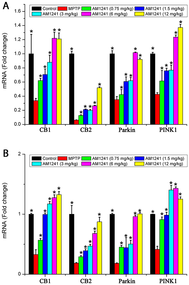mRNA levels of CB1, CB2, Parkin and PINK1 in the substantianigra of control mice, MPTP group and AM1241 treatment groups.