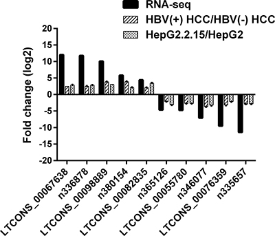 Validation for the expression of 10 randomly selected lncRNAs using RT-qPCR.