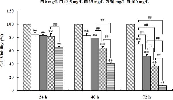 Se2Mo10V3 inhibited proliferation in K562 cells in an MTT assay.