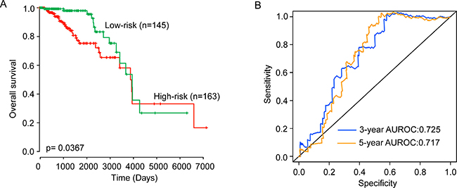 Validation of the six-lncRNA signature for survival prediction in the testing dataset.
