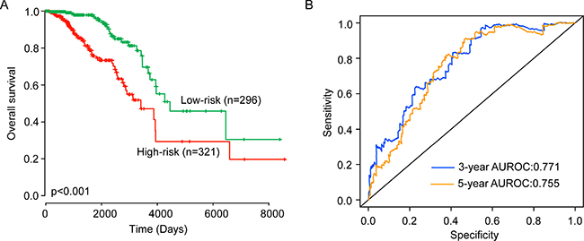 Validation of the six-lncRNA signature for survival prediction in the entire TCGA dataset.