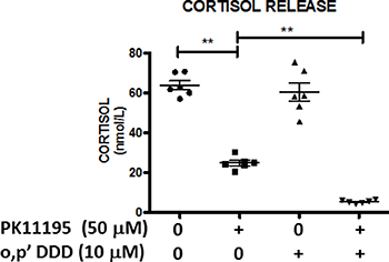 Antisecretory and synergistic effects of PK1195 and mitotane on cortisol release.