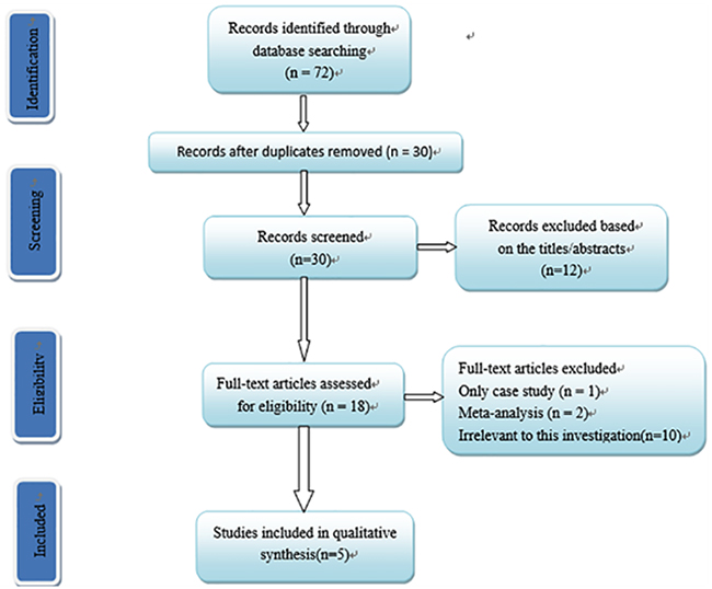 Oncotarget | Folate metabolism genetic polymorphisms and