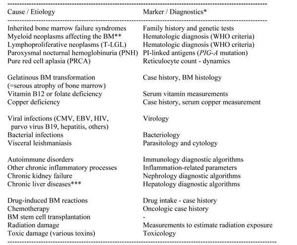 Oncotarget   Proposed minimal diagnostic criteria for