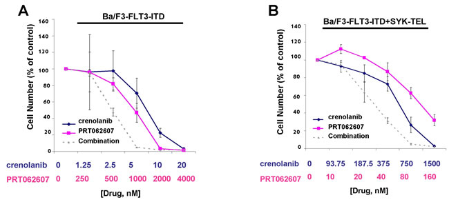 Potentiation of effects of crenolanib by PRT062607 against Ba/F3-FLT3-ITD and Ba/F3-FLT3-ITD+SYK-TEL cells.