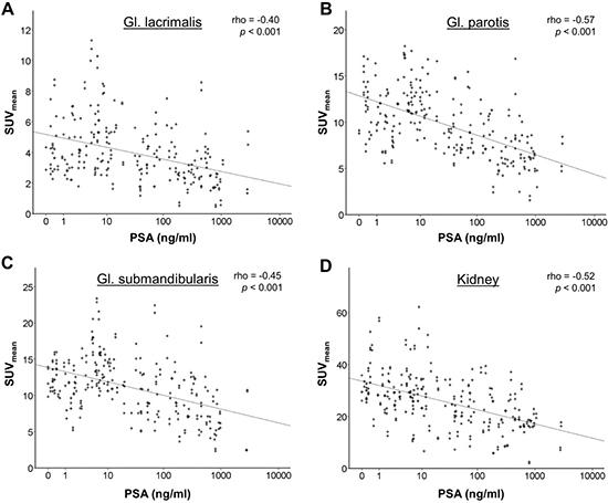 Correlation of Ga-68-PSMA-11 uptake in normal organs (SUVmean) with serum PSA as a surrogate of tumor load.