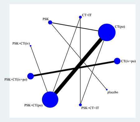 Network of eligible comparisons for 3-year overall survival.
