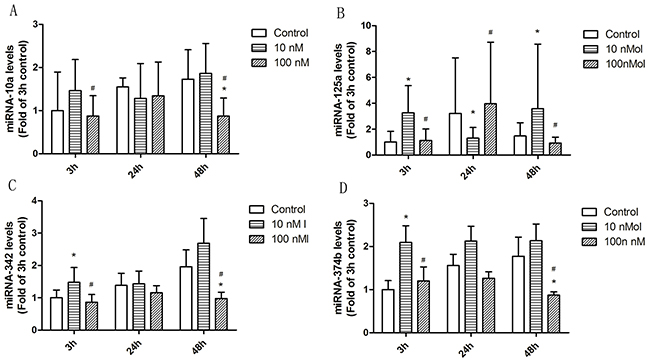 The effect of 1α,25(OH)2D3 on miRNA expression in T cells from SLE patients.