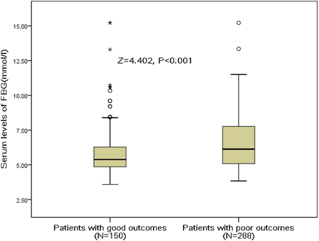 Serum FBG levels in stroke patients with good outcomes and poor outcomes.