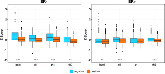 Genomic instability is associated with a reduction in infiltration.