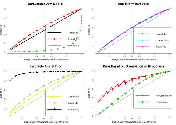 Comparison of various prior distributions regarding their impact on Bayesian posterior probability.
