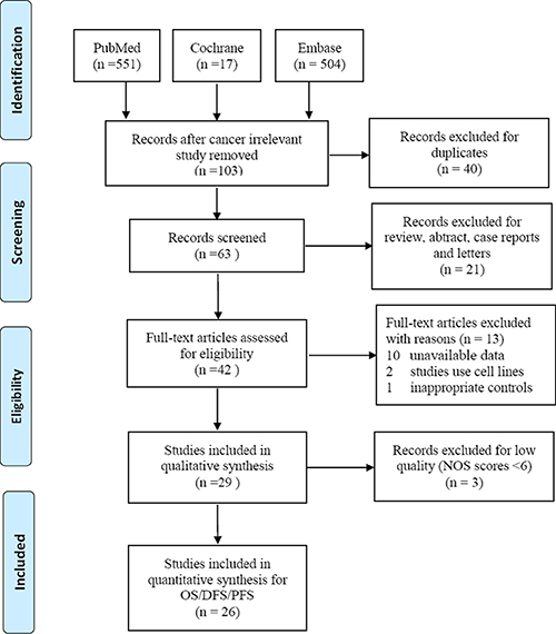 Flow chat of selecting studies for meta-analyses.
