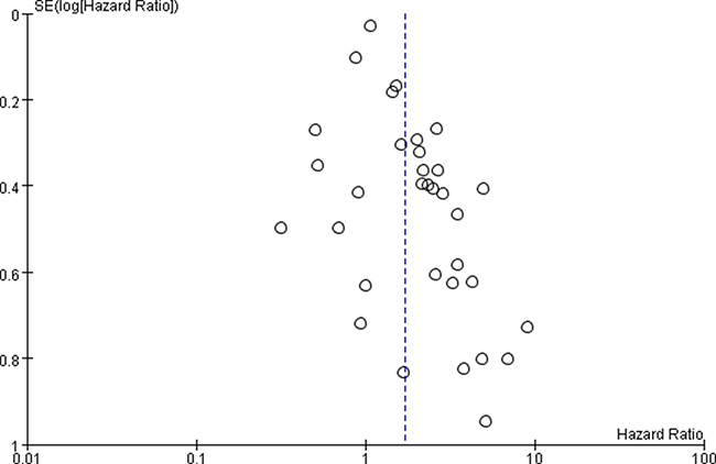 Funnel plot of miR-17-92 family and cancer OS – adjusted value.