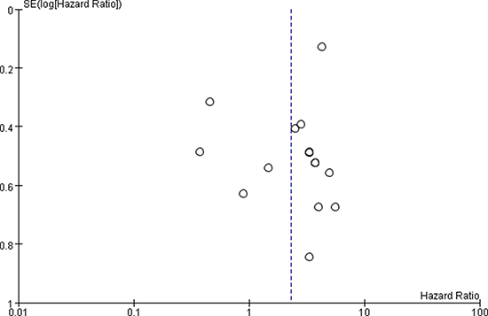 Funnel plot of miR-17-92 family and cancer DFS.