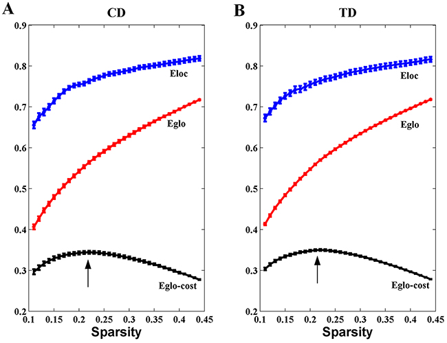 Economical properties of brain functional networks.