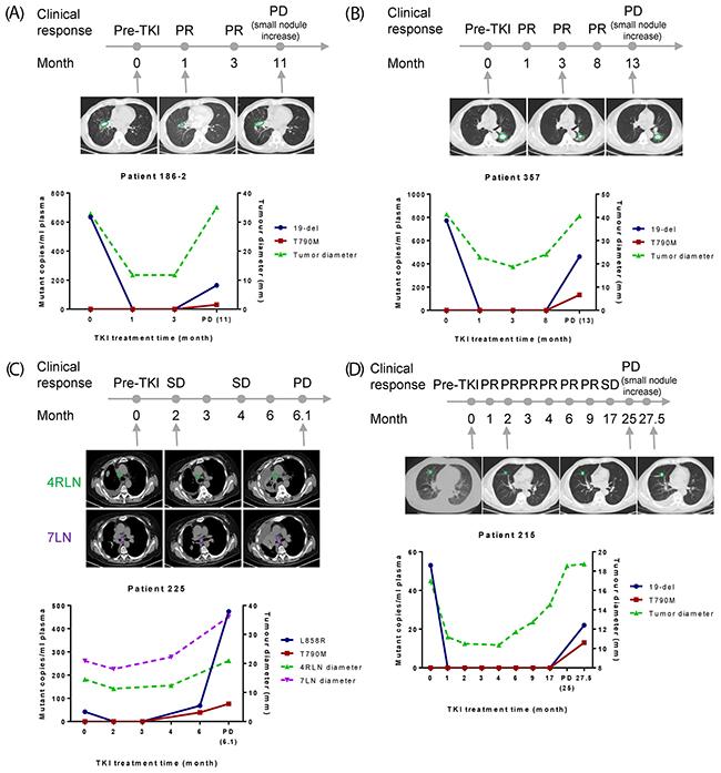 Correlation of EGFR mutation abundance in plasma with clinical imaging data.