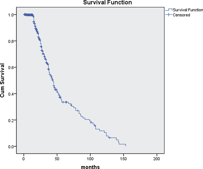 Overall survival in young patients with lung cancer (n = 420).