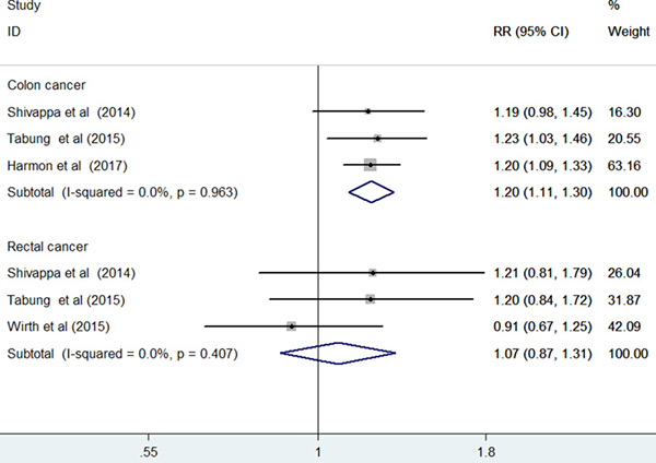 Forest plots showing RR with 95% CI of colon cancer and rectal cancer comparing the highest to lowest dietary inflammatory index score in prospective cohort studies.