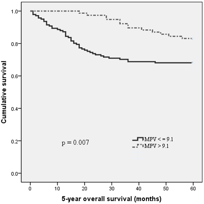 Kaplan–Meier analysis of overall survival in MIBC patients.