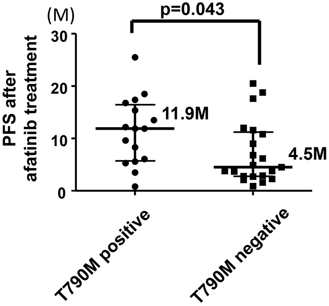 Comparison of PFS after the onset of afatinib treatment between patients who acquired T790M and those who did not.