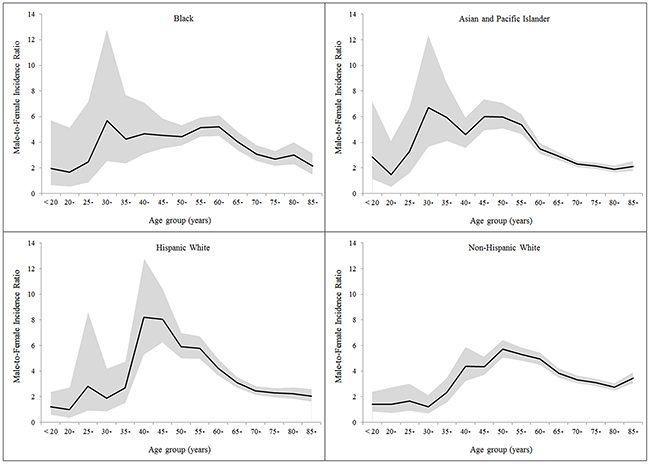 Age-specific male-to-female ratio in the incidence of hepatocellular carcinoma by racial/ethnic group.