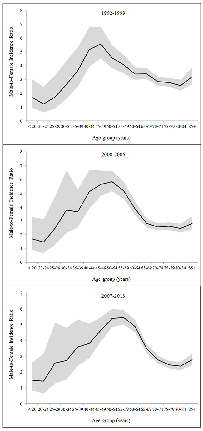 Age-specific male-to-female ratio in the incidence of hepatocellular carcinoma by calendar period.