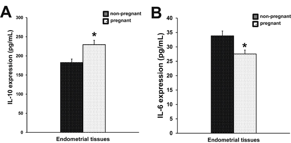 Production of IL-10 and IL-6 in endometrial tissues.