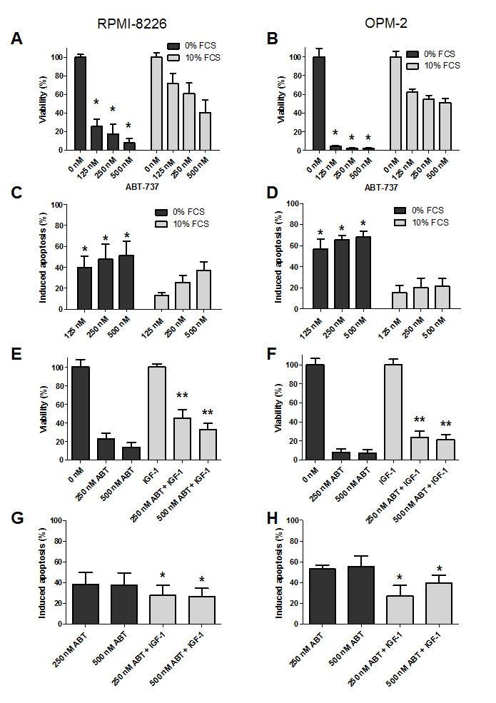 IGF-1 protects myeloma cells against ABT-737 induced cell death.