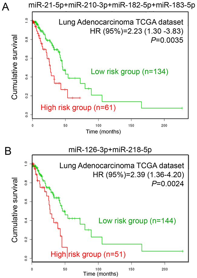 Prognostic analysis of LUAD patients with different miRNA expression levels.