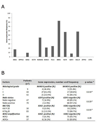 A) Histograms report gene frequency distributions calculated as the ratio between the number of patients expressing gene and the total number of the cohort (n=117); B) table reporting relationship between clinicopathological features and stemness genes.