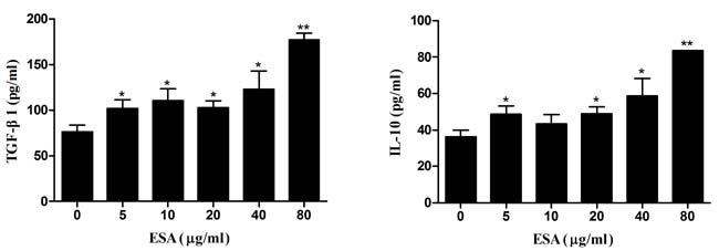 Production of anti-inflammatory cytokines in Ana-1 macrophages.
