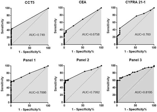 ROC curves for CEA, CYFRA21-1, autoantibody against CCT5 and their panels of two or three of the three proteins combined.