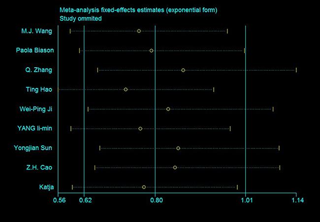 Sensitivity analysis of rs11615 OS (TC+CC vs. TT).