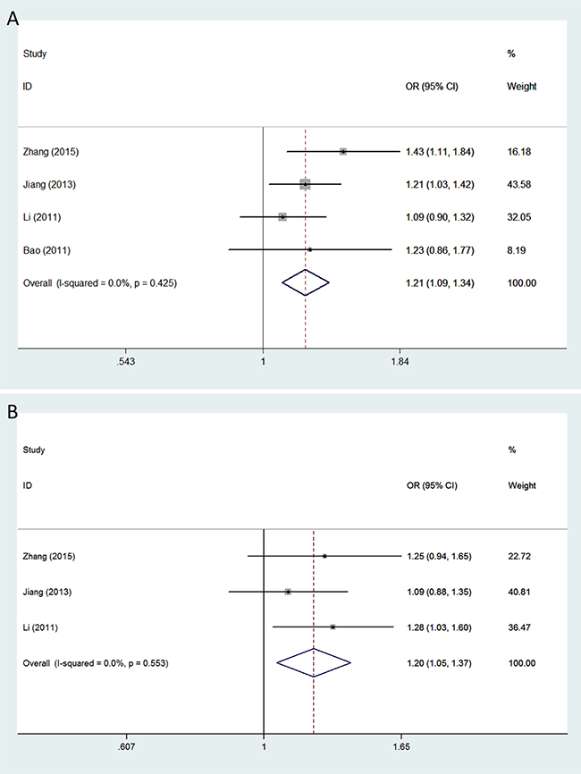 Forest plots of glioma risk associated with VEGFA polymorphisms rs3025039 and rs2010963.