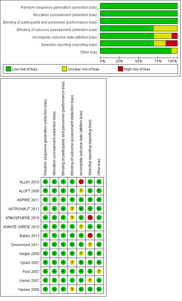 Risk of bias graph and risk of bias summary